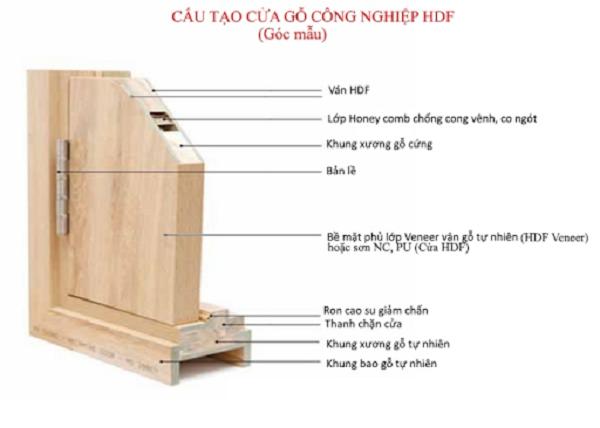 Cấu tạo cửa gỗ giá rẻ HDF